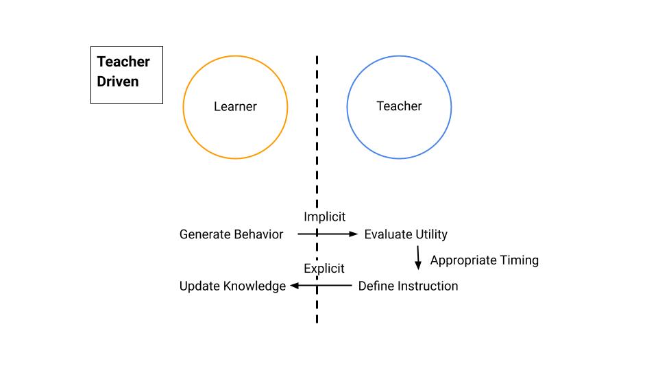 teacher_driven